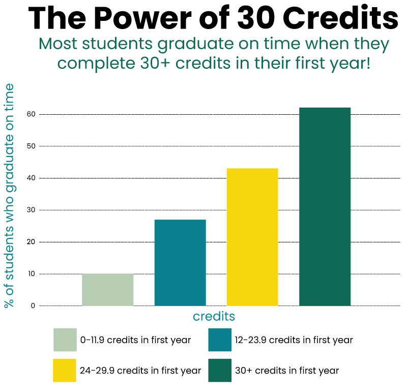 Infographic describing the power of 30 credits earned during first year of college.